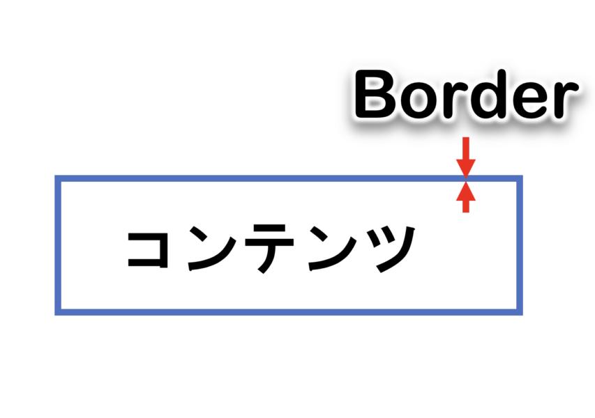 Borderのコンテンツに対する位置付け