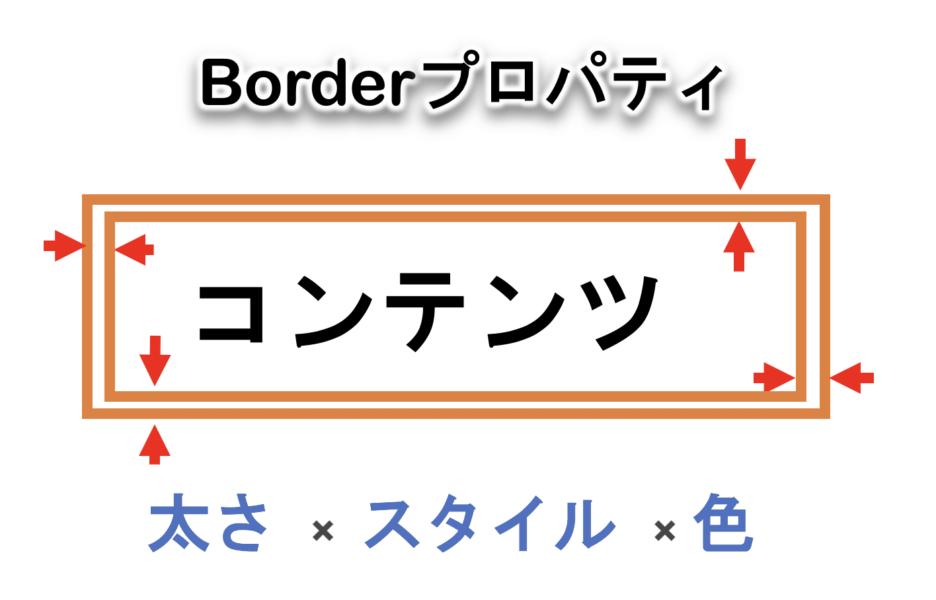 Borderプロパティの例