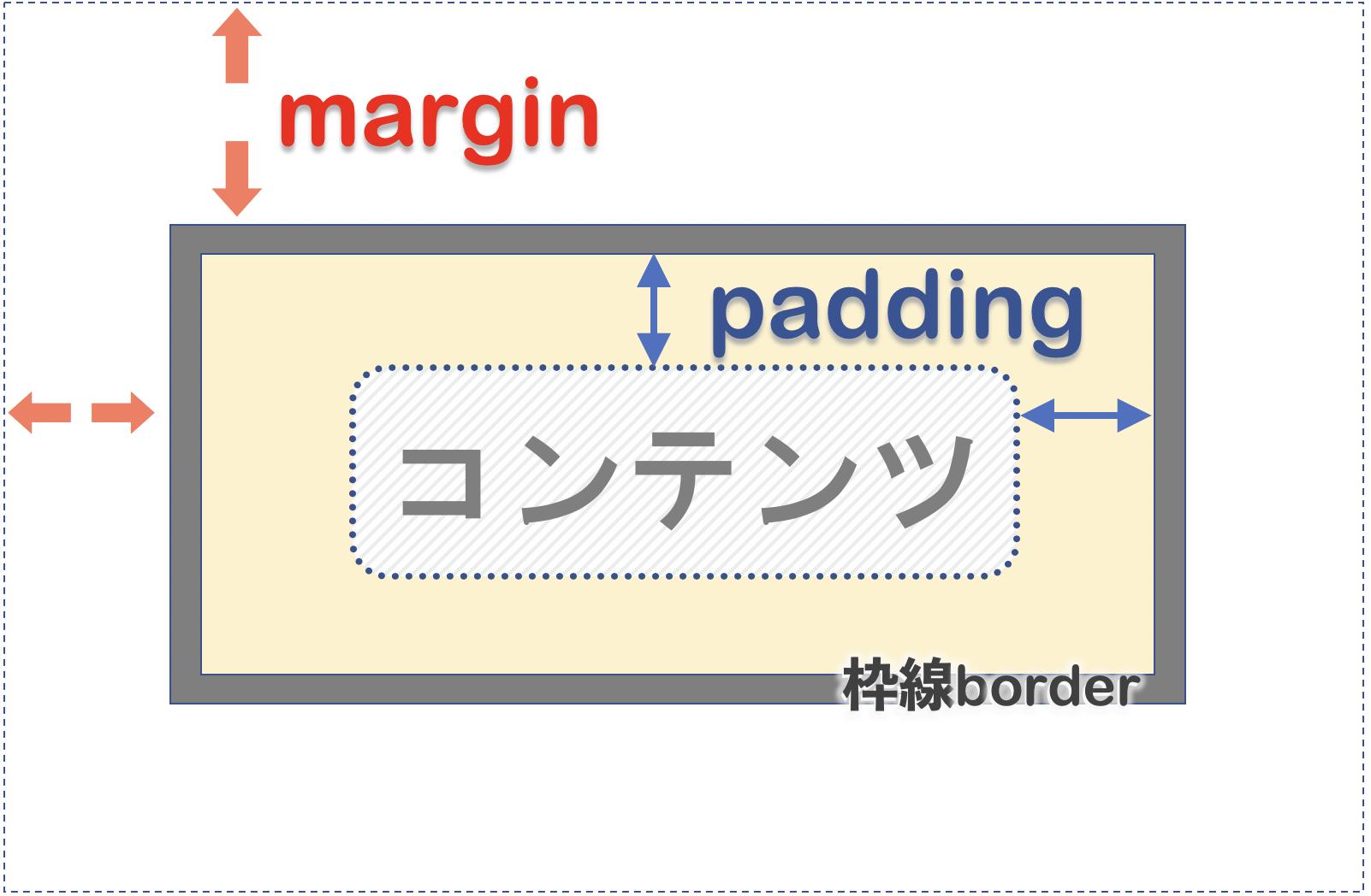 paddingとmarginとborderの位置付け