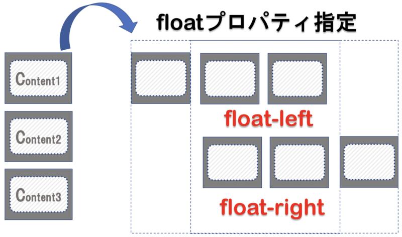 Floatプロパティの図解