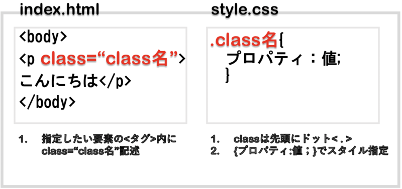 classの指定方法