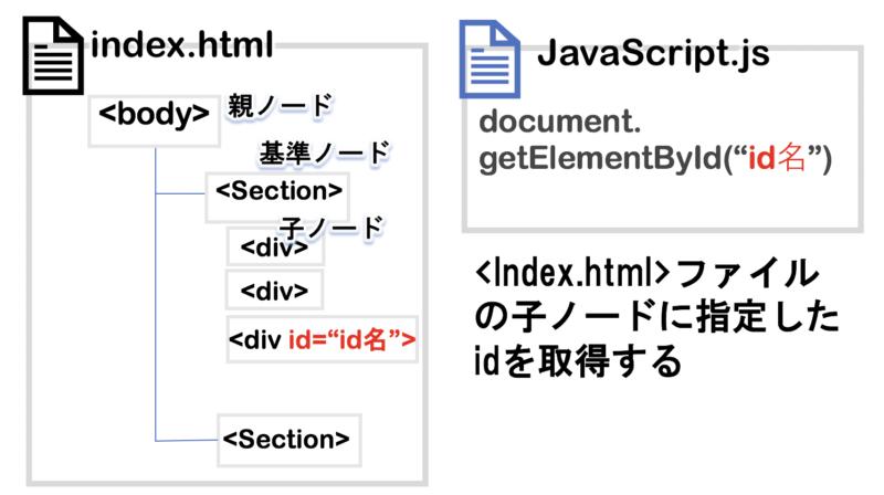 JSでidを指定する