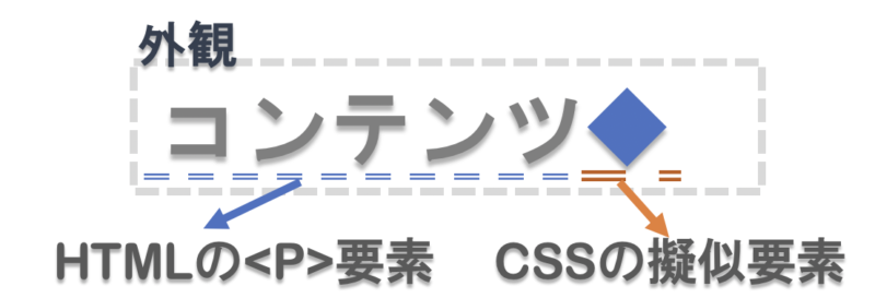 cssの擬似要素afterの図解