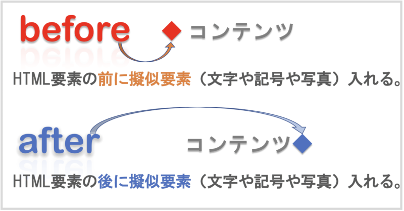 beforeとafterの説明