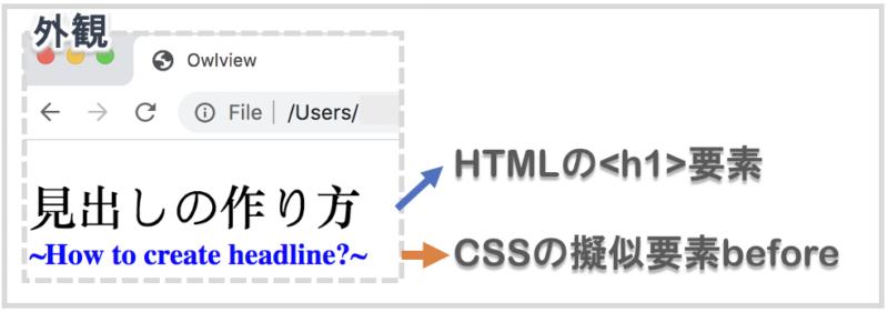 beforeを使用してcssの擬似要素を見出しの下に表示する
