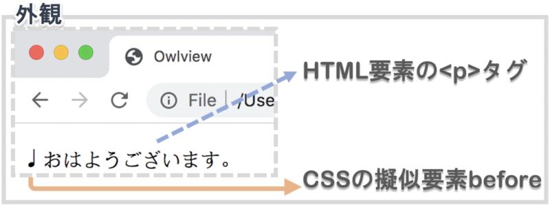 pタグ要素にcss擬似要素beforeを適用する