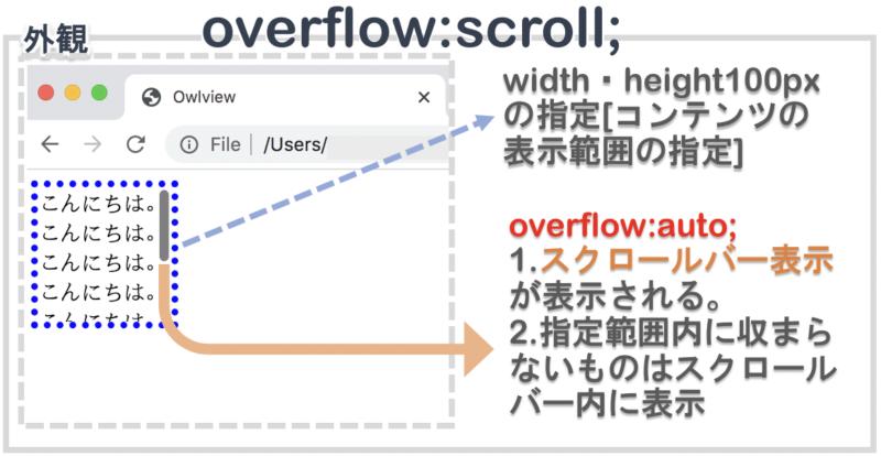 overflowでscrollを指定する