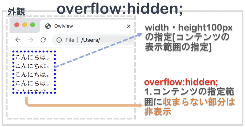 overflowでhiddenを指定