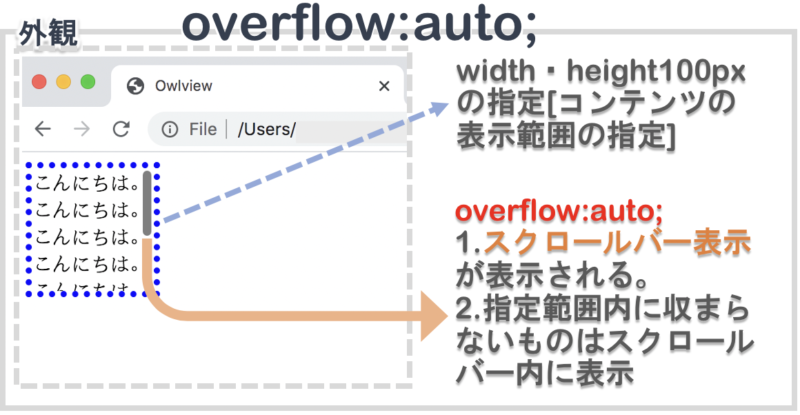 overflowでautoを指定する