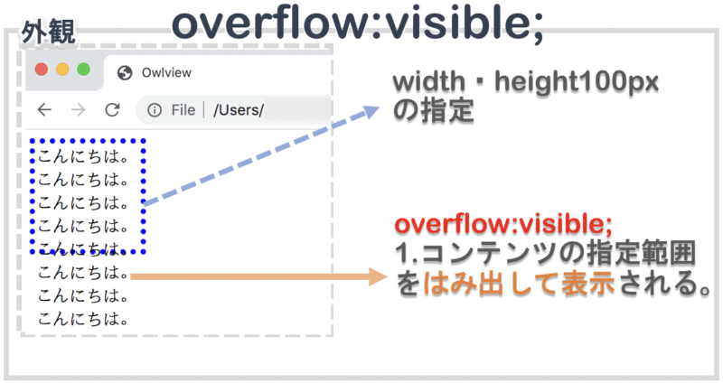 overflow:visibleを指定する