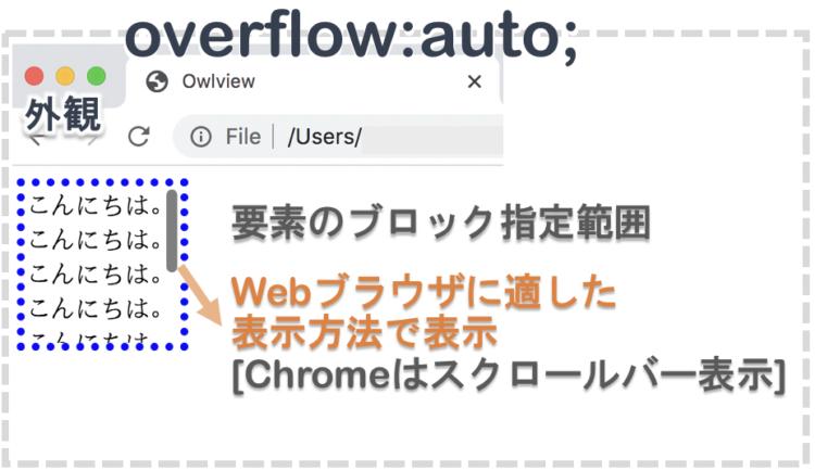overflow:auto;の表示例