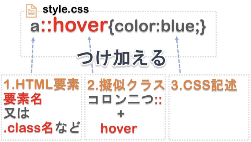 擬似クラスhoverの使用の仕方
