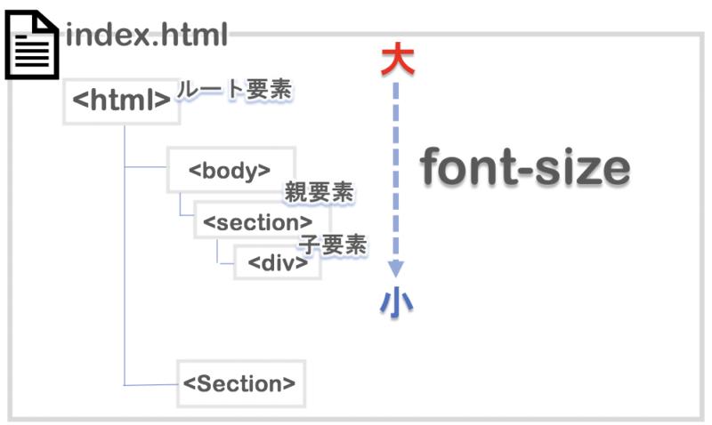 HTMLの入れ子構造が深くなるとfontsizeが小さくなる。