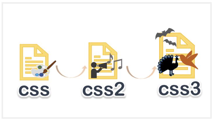 cssとcss2とcss3の違い