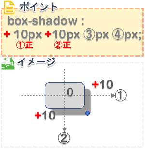 cssのbox-shadowプロパティで右下に影をつける