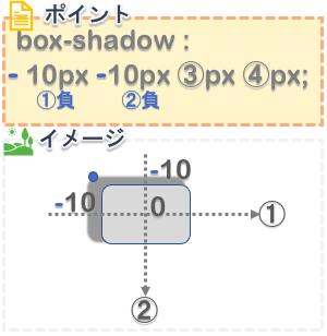 cssのbox-shadowプロパティで左上に影を作る