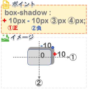 cssのbox-shadowプロパティで右上に影を作る