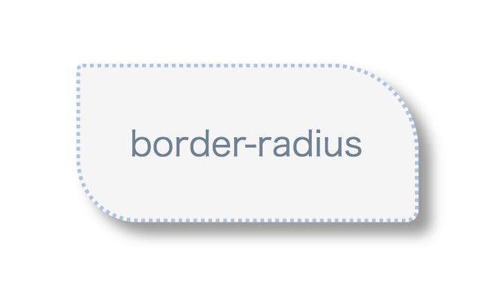 border-radiusのイメージ