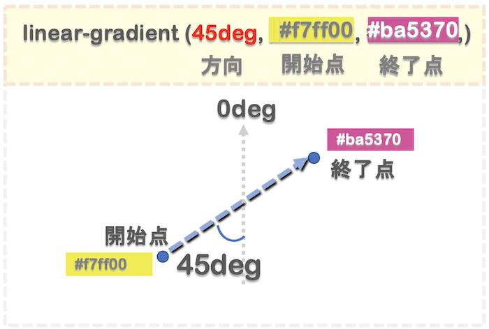 degでグラデーションの角度を指定する