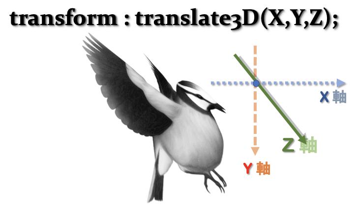 translate3Dプロパティ