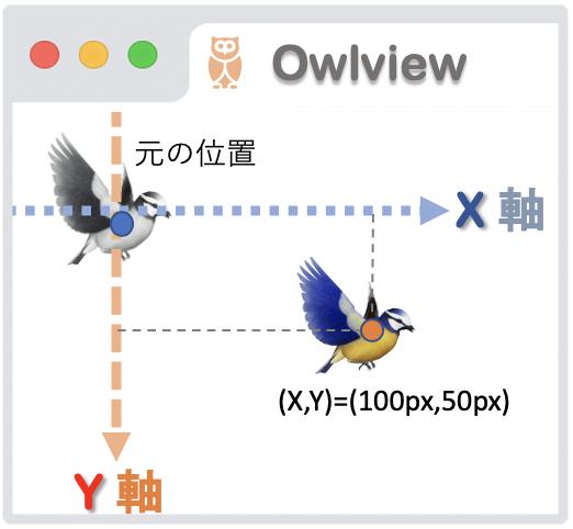 translate2D移動のイメージ