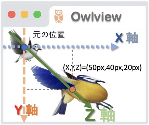 translate3Dの基本イメージ