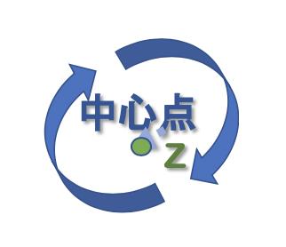 Z軸のイメージ